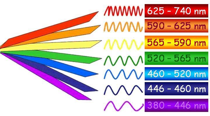 Les couleurs de sophie physique - Cercle chromatique longueur d onde ...